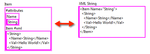 RAW XML Example 2