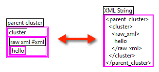 RAW XML Example 1