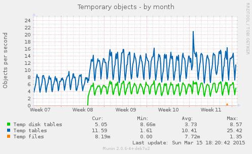 mysql_tmp_tables-month