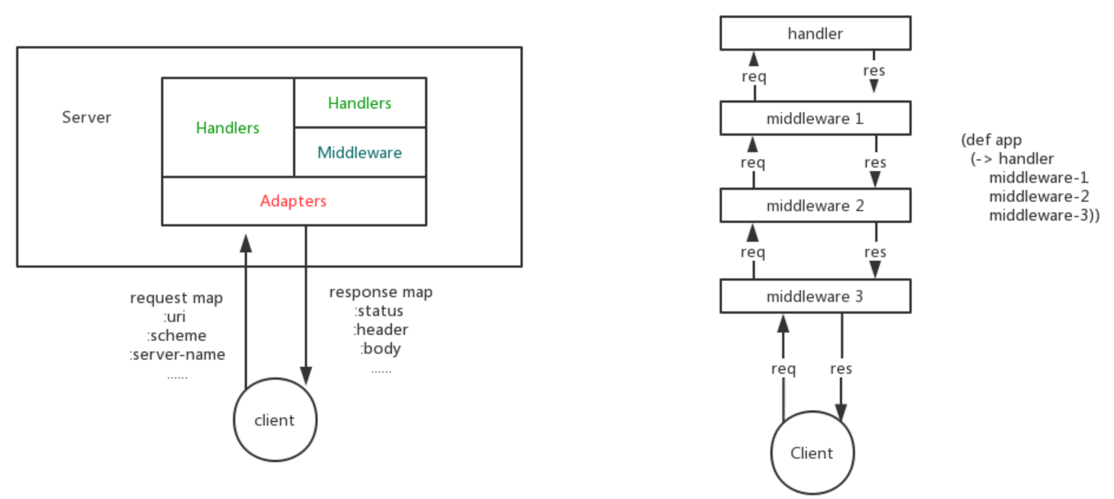 how ring middleware work