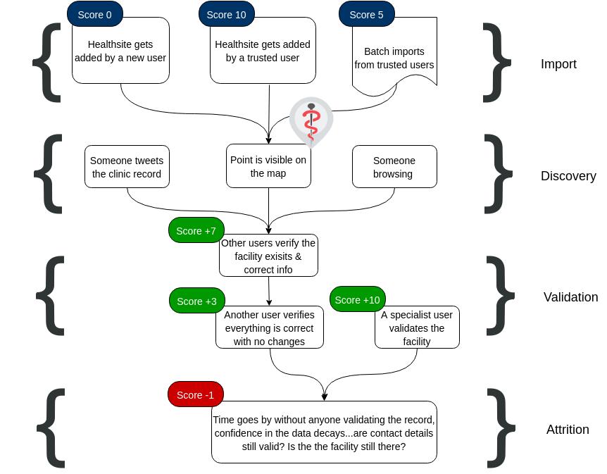healthsites-location-validation-process-2