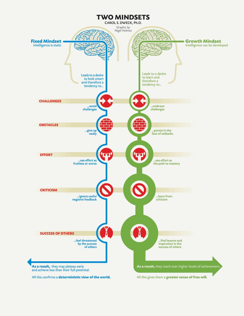 Growth Mindset Chart