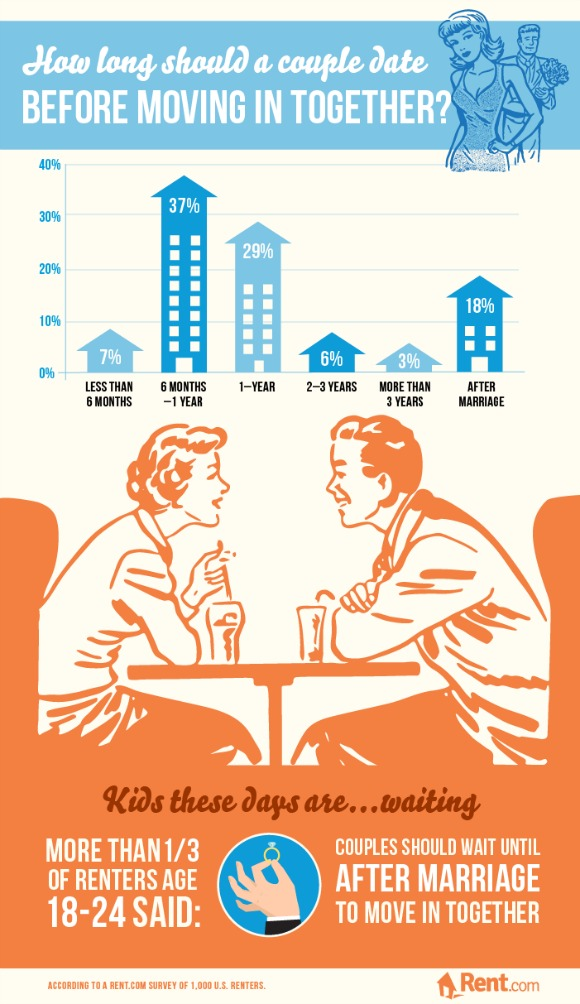 infographic on moving in together