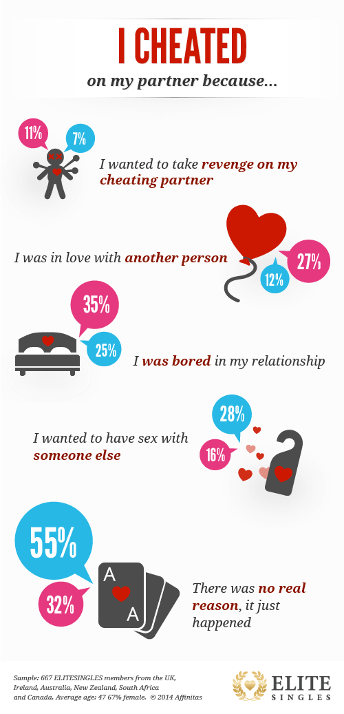 infographic on cheating