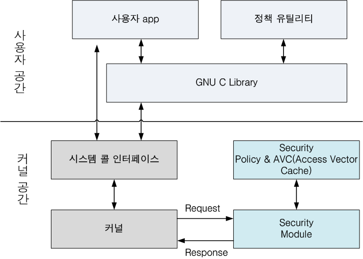 SELinux 아키텍처
