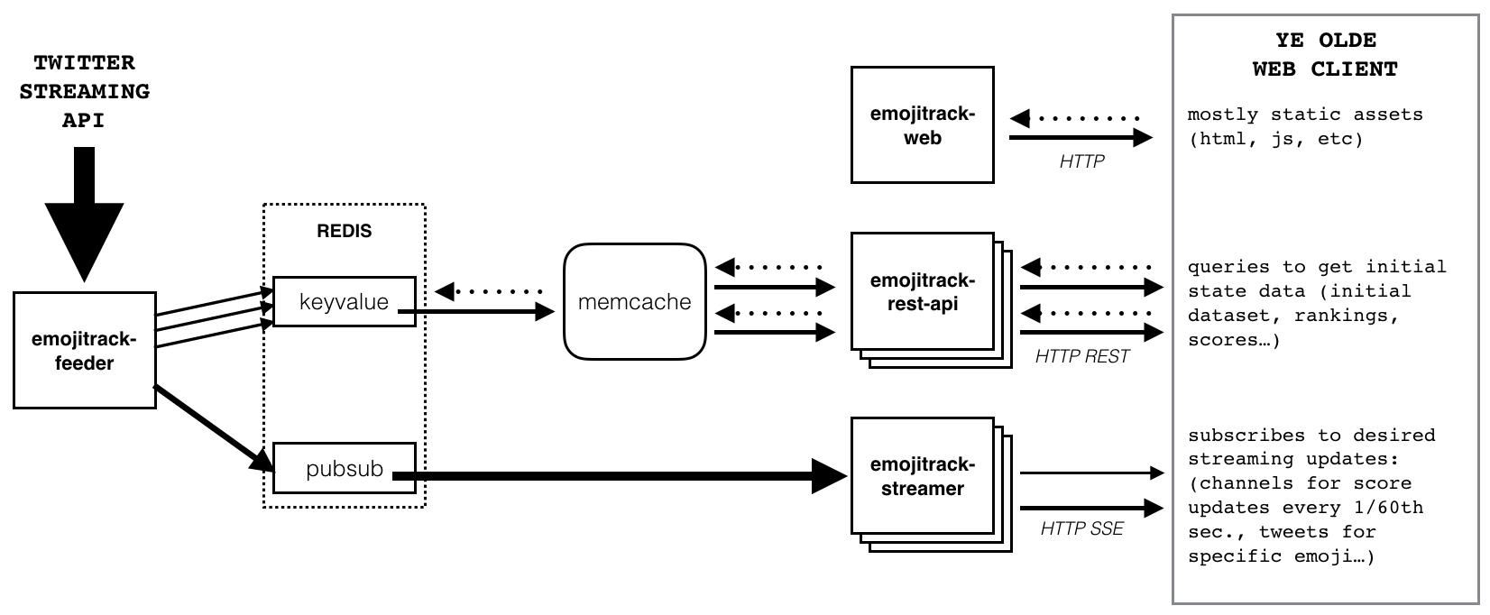 emojitracker-infrastructure