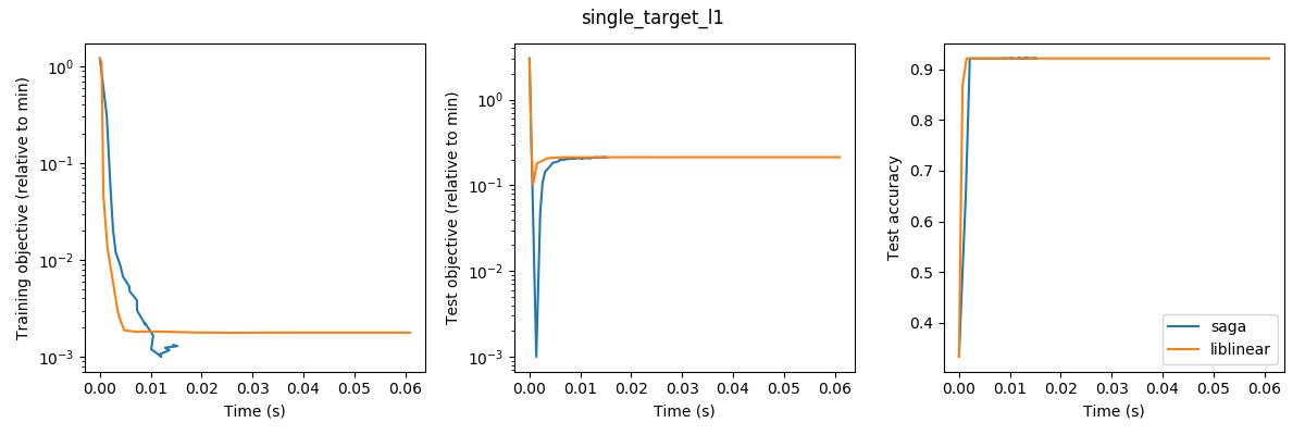single_target_l1