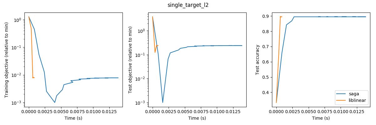single_target_l2