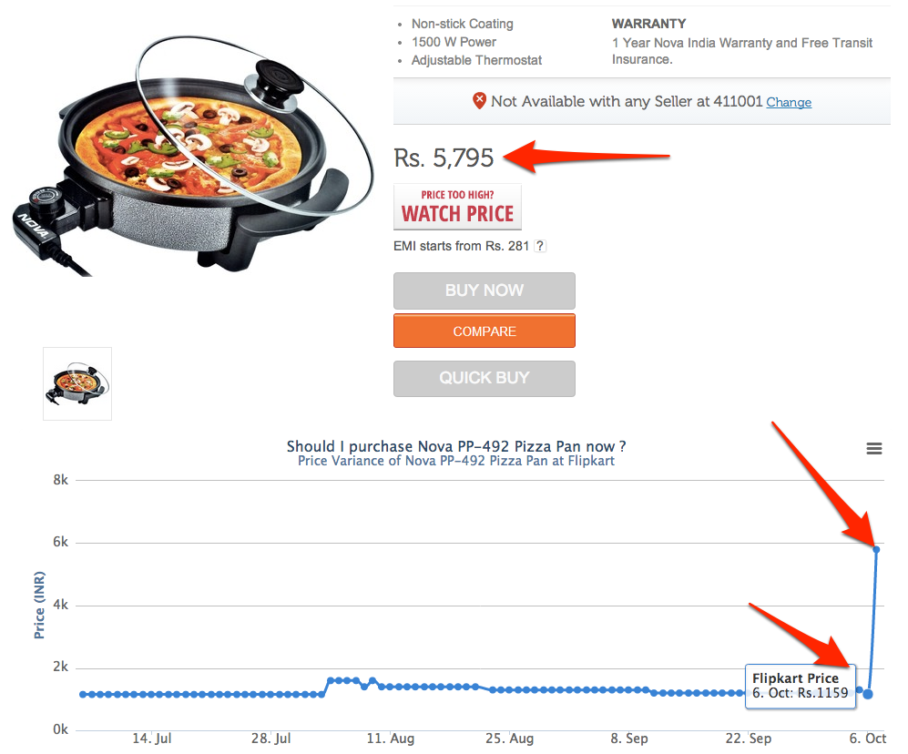 flipkart pricing scam