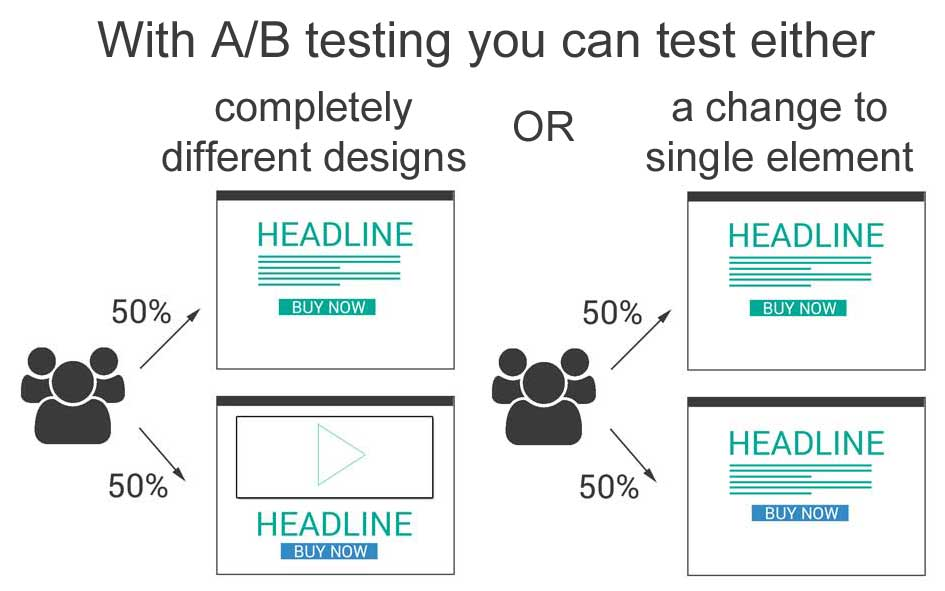ab-testing-two-versions