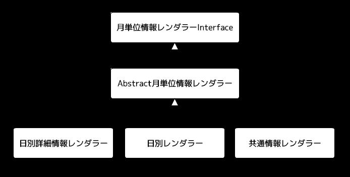 Mさんのクラス構造