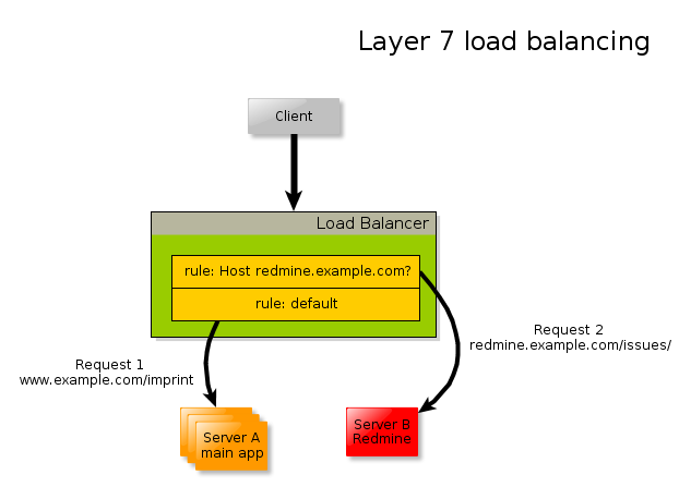 Diagram of load balancing rules