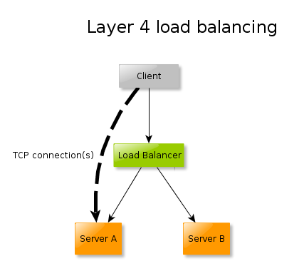 Diagram of layer 4 load balancing