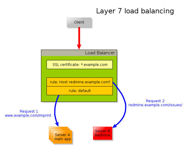 Diagram of layer 7 load balancing with SSL