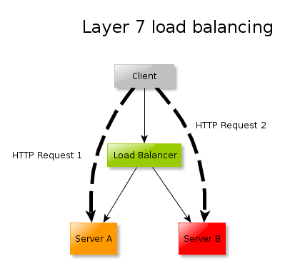 Diagram of layer 7 load balancing