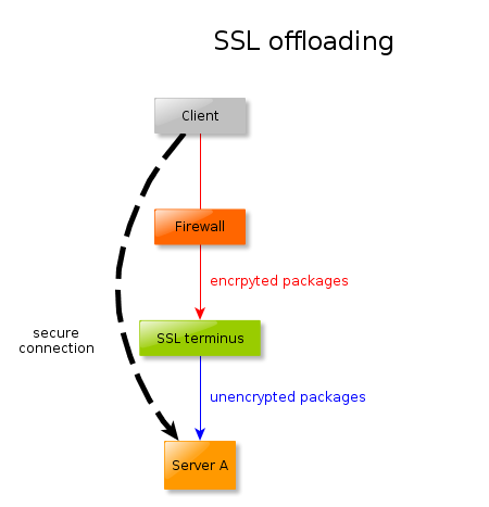 Diagram of SSL offloading
