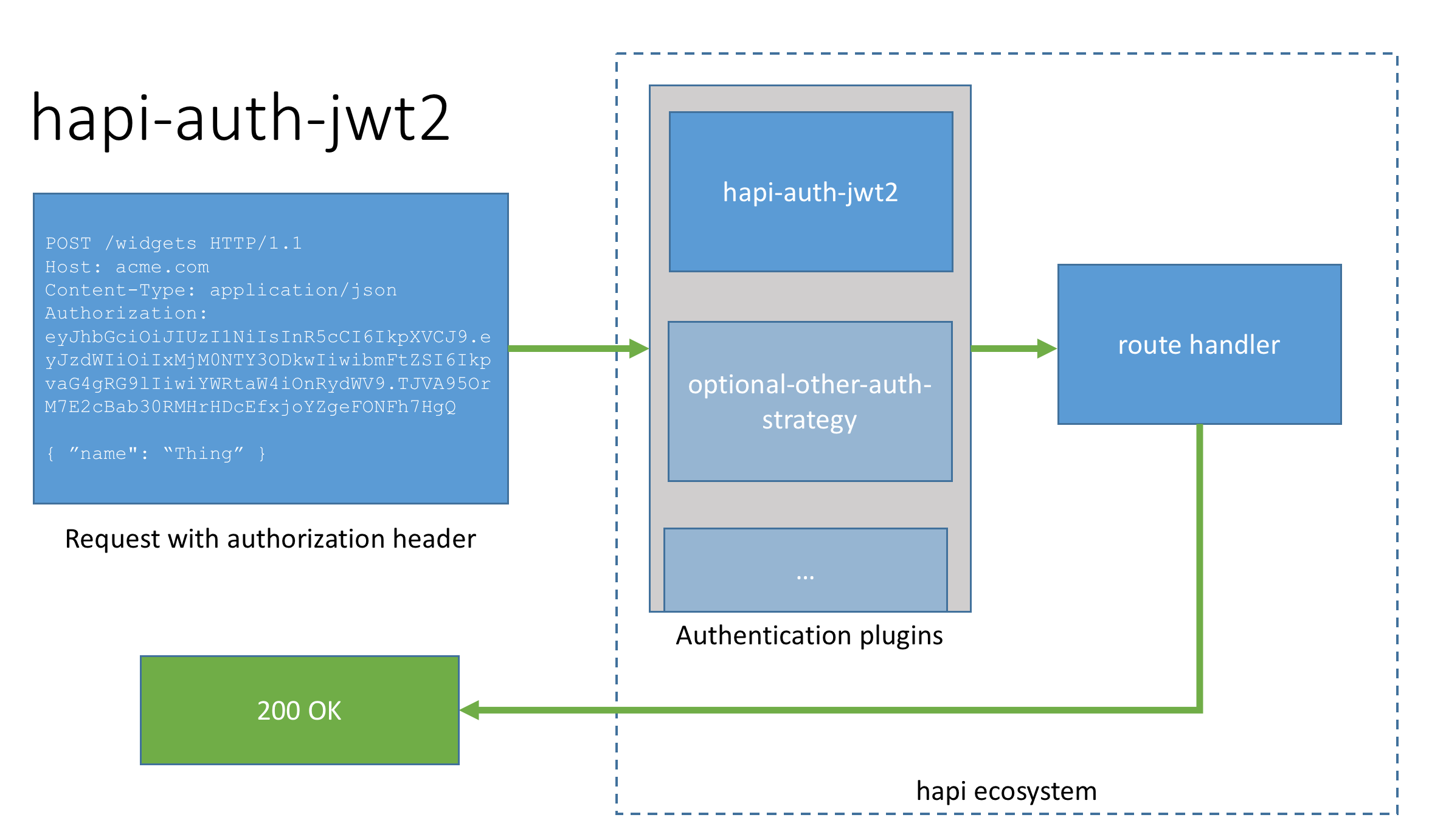 hapi auth request flow