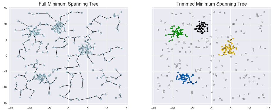Simple Clustering Example