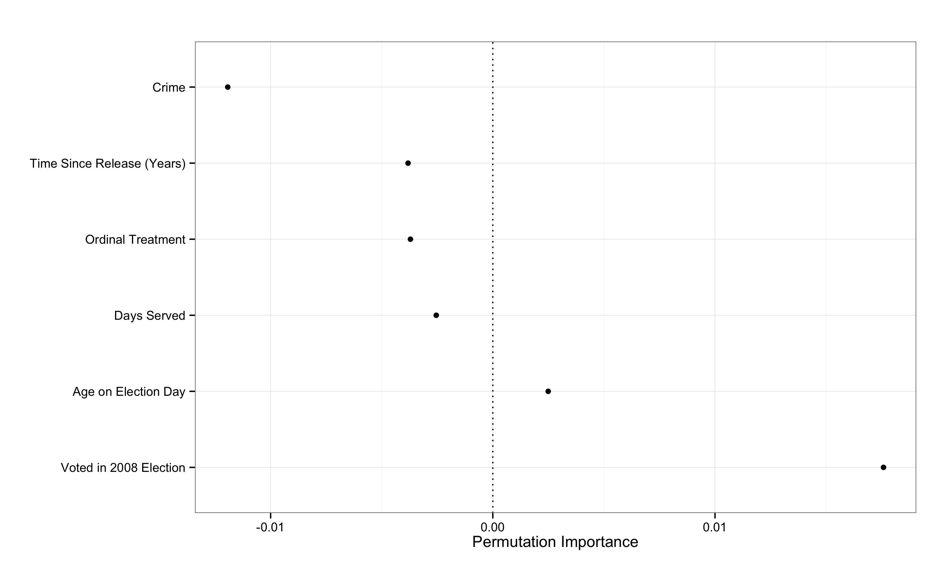 The permutation importance of the same covariates.