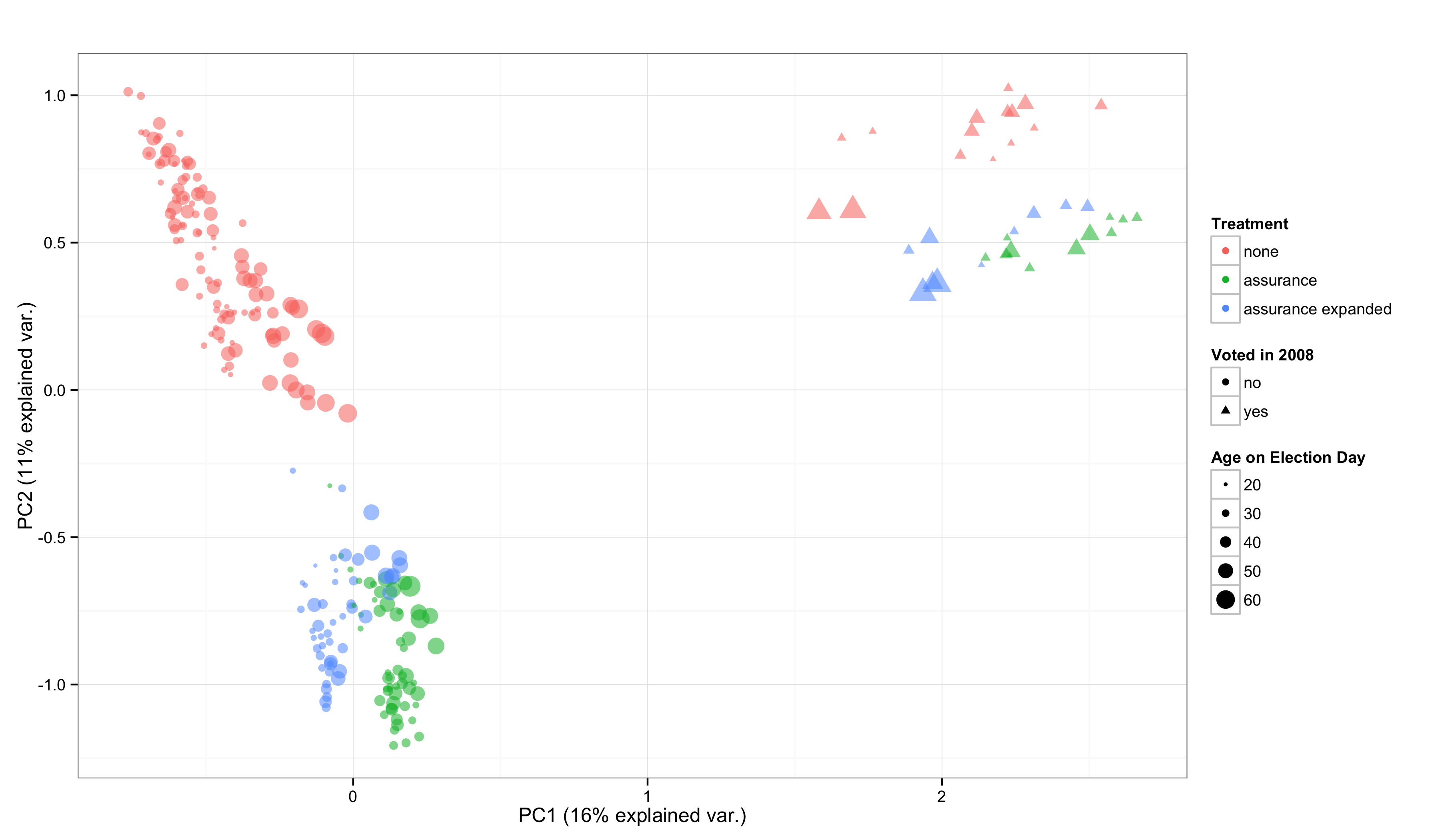 The proximity of the training data, colored according to the encouragement condition implemented by Gerber et al. (2015), with the shape of the points mapped to whether the individual had voted in the 2008 election and the size of the point mapped to the individual's age.