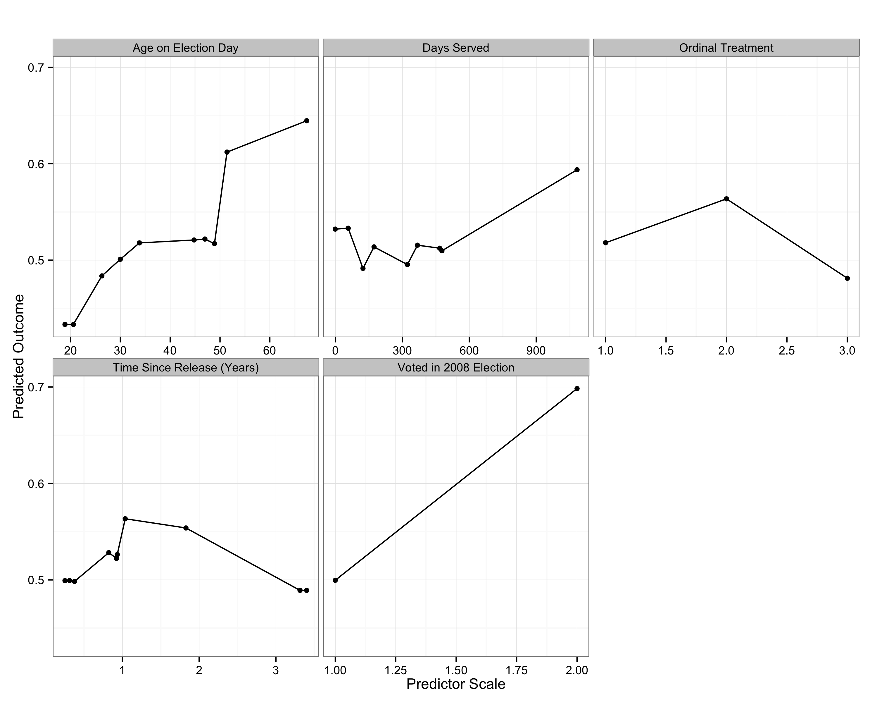 The partial dependence of several covariates (each considered separately) on the probability that a convict voted in the 2012 presidential election, given that they had registered to do so. Data is from Gerber et al. (2015).
