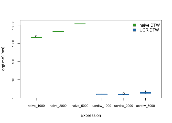 Figure 1: UCR DTW is approximately 3 orders of magnitude faster than a naive sliding-window search using DTW distance.