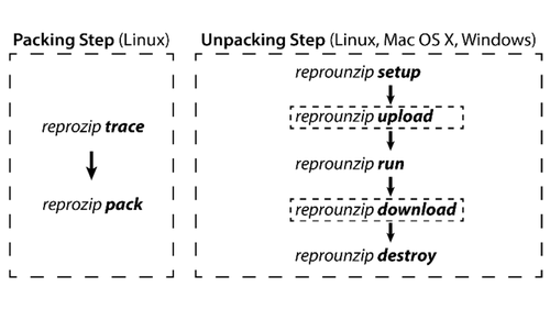 ReproZip Commands