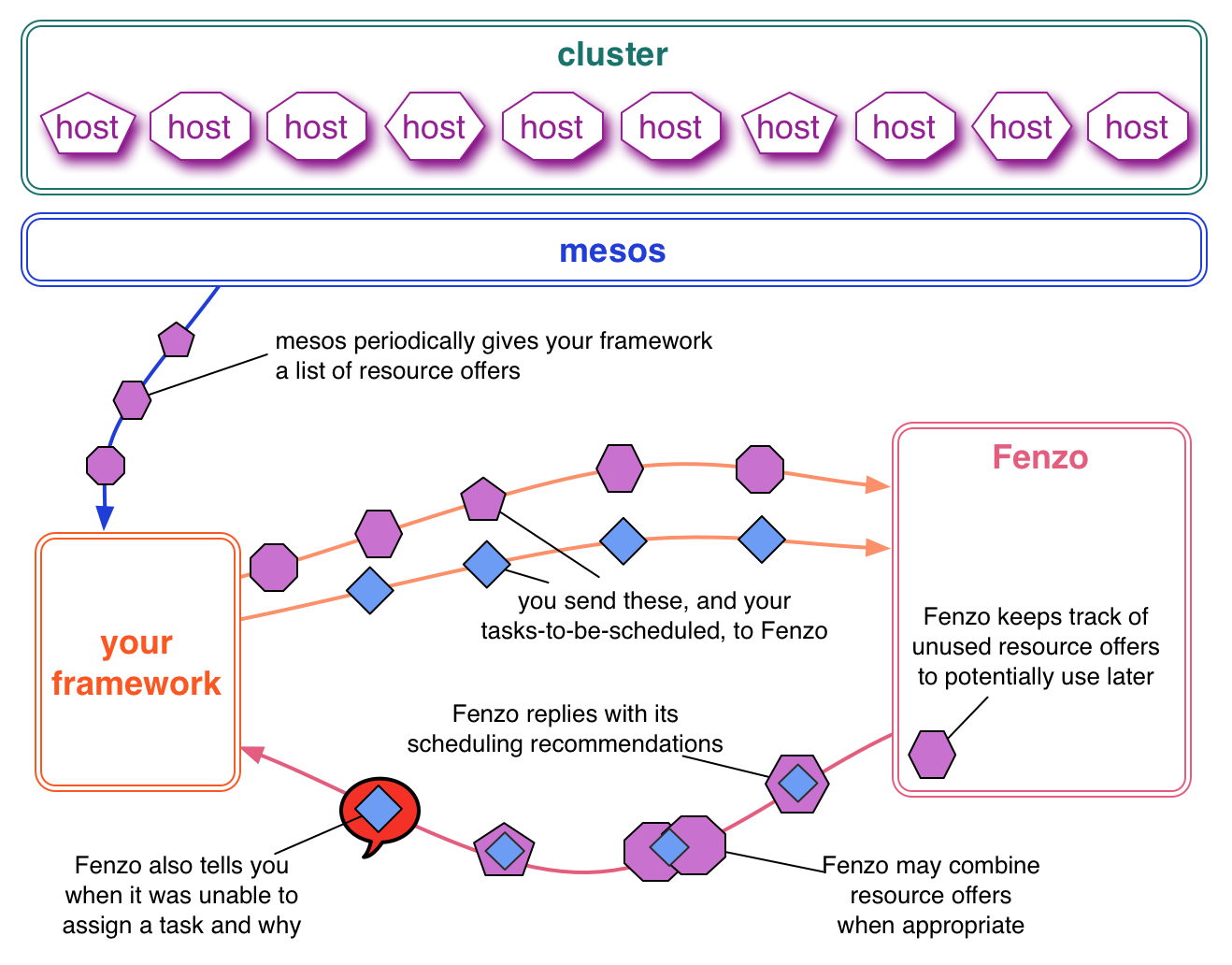 How Fenzo fits in with Mesos and your framework