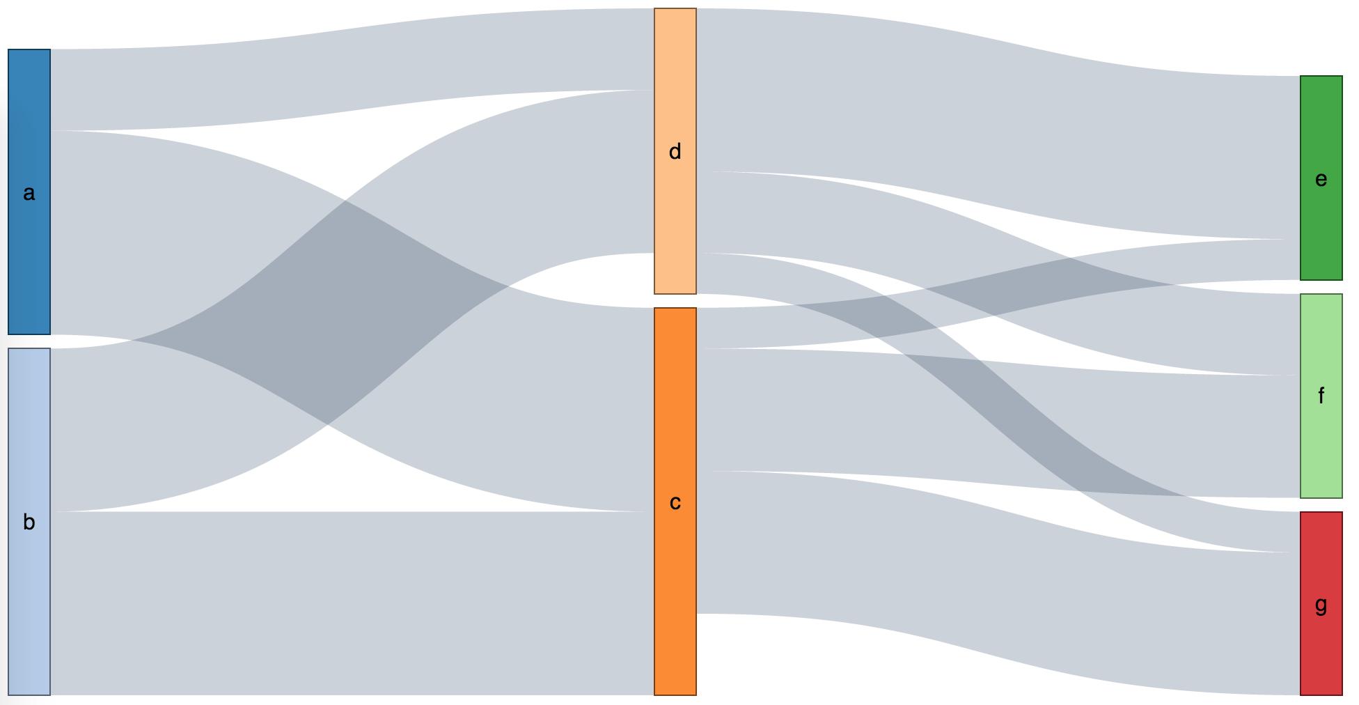 Captain Sankey Diagram Example