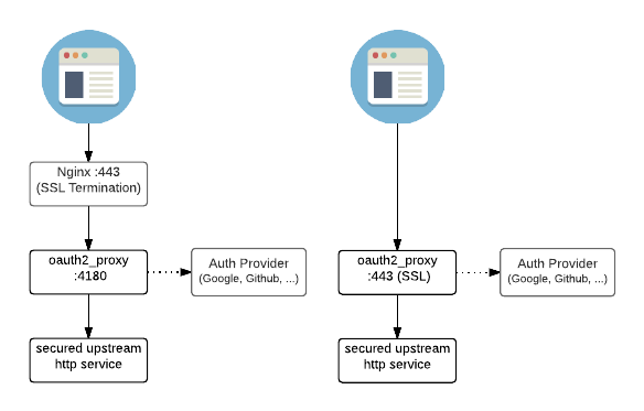 OAuth2 Proxy Architecture