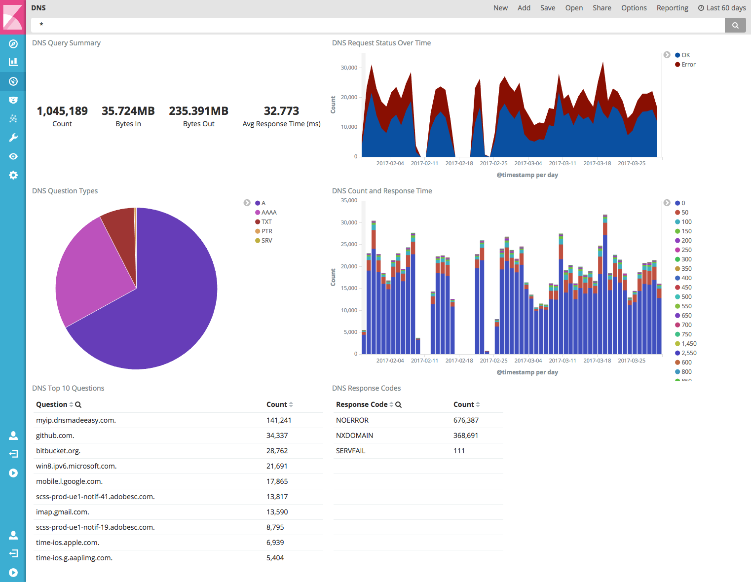 dns-overview-dashboard