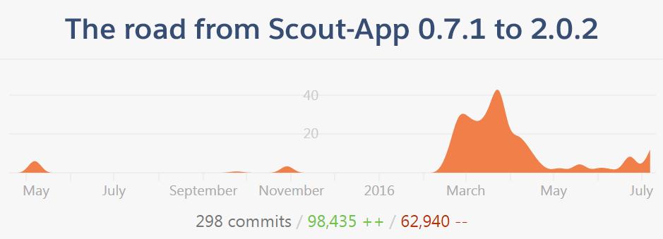 sa2-commits-graph