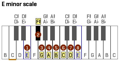 E Minor Scale