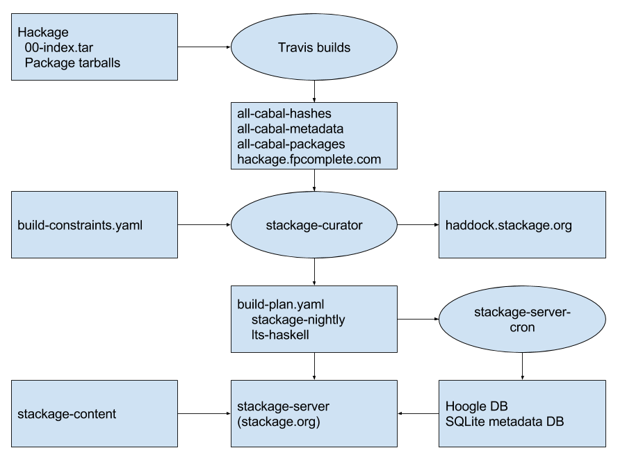 Stackage data flow diagram