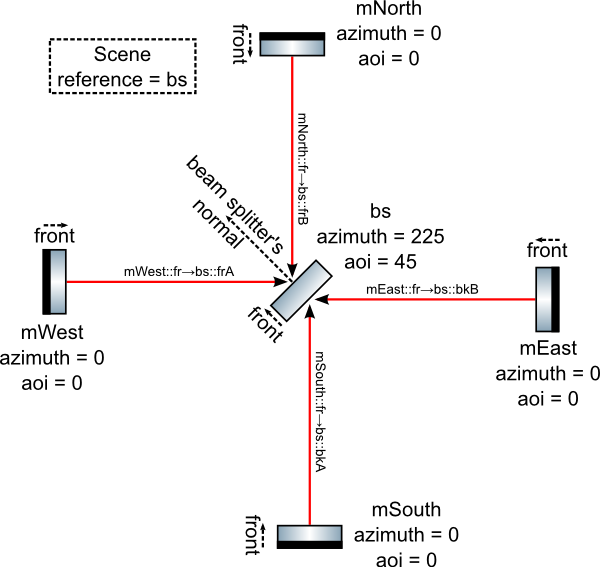 bs-inputs