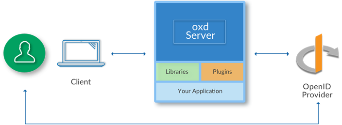 oxd-technical-architecture