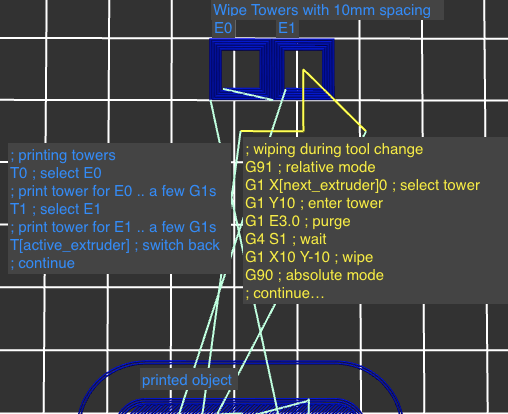 wipe_towers_explained