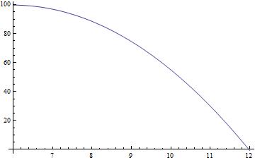 sr-recoverycurve