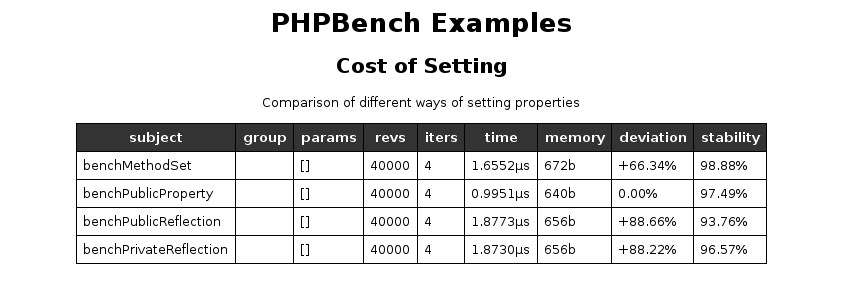 phpbench2