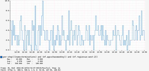 Chaos Monkey termination metrics in Atlas