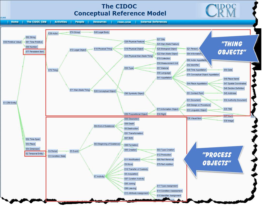cidoc-crm-class-hierarchy