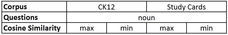 4 word2vec features