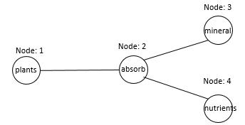 Buid network