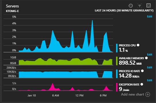 Server Metrics