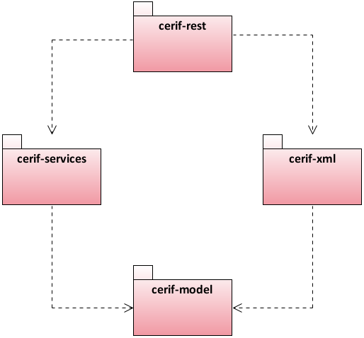 Package diagram of the CERIF modules