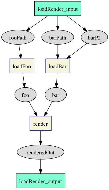 simple-auto-flow-graphviz