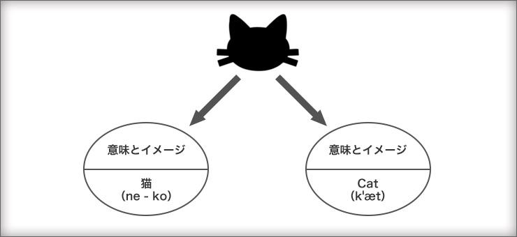 猫を連想させる記号