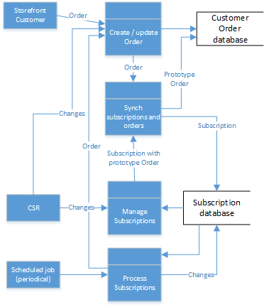 Subscription data flows