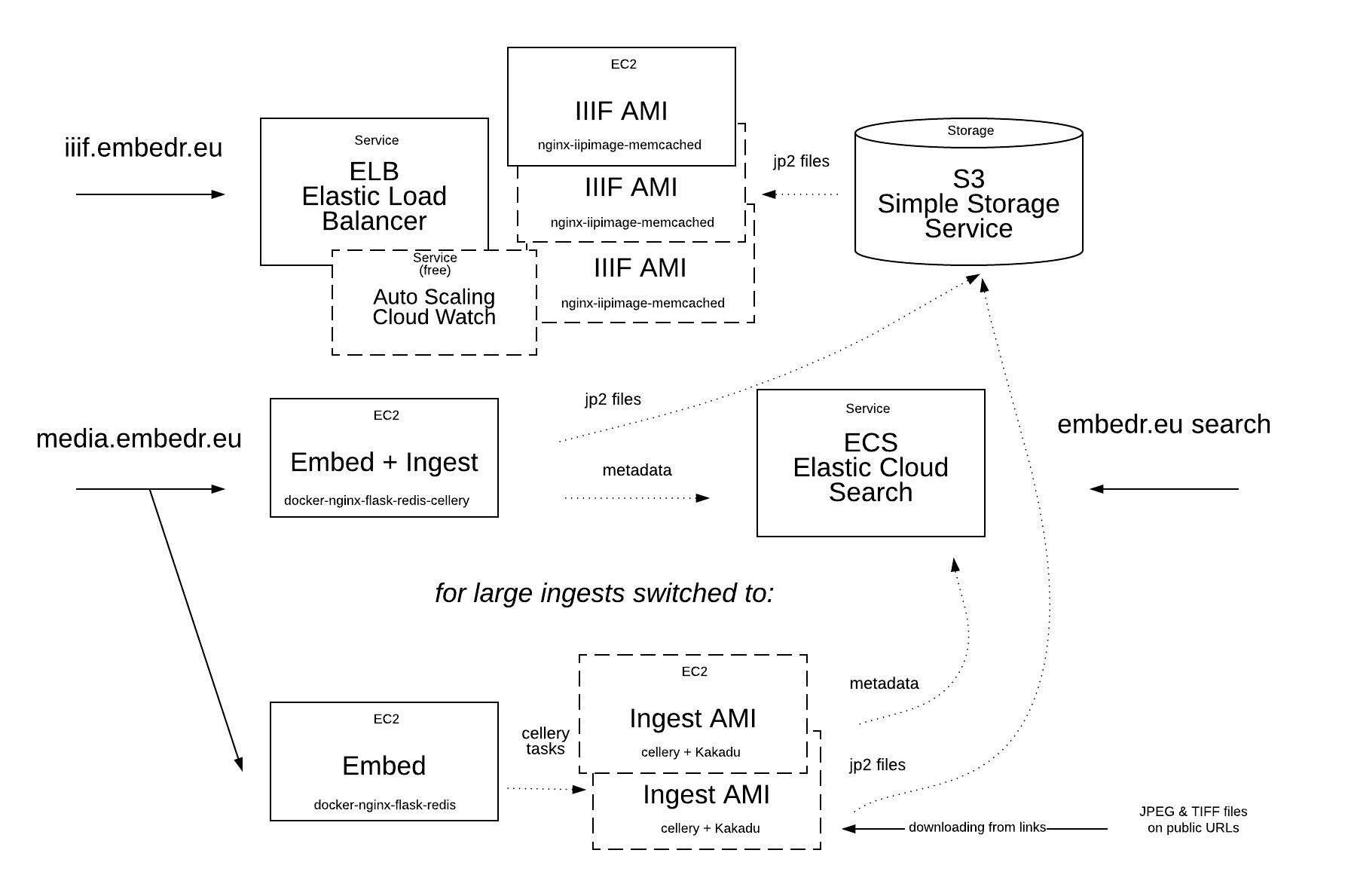 hawk-aws-diagram-embedr