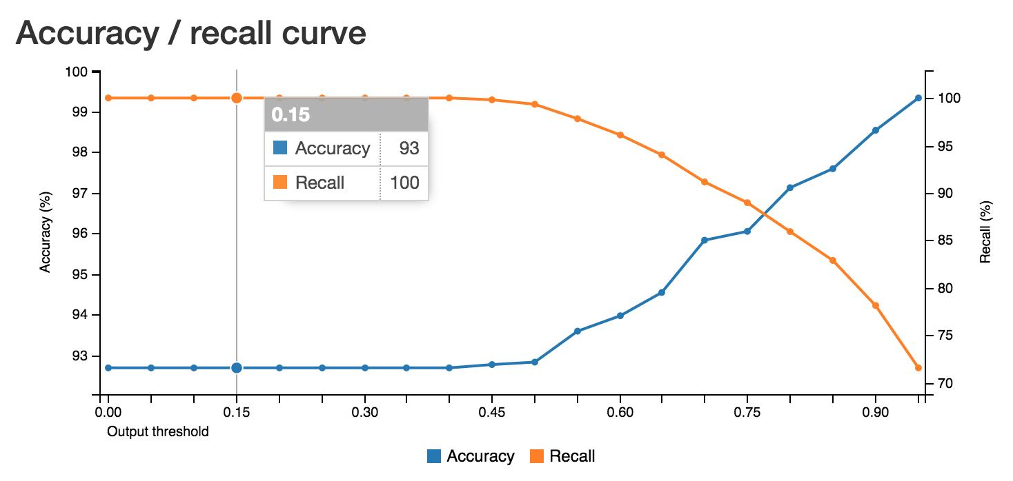 accuracy recall curve
